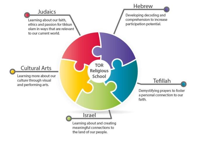 TOR-Religious-School-Elements